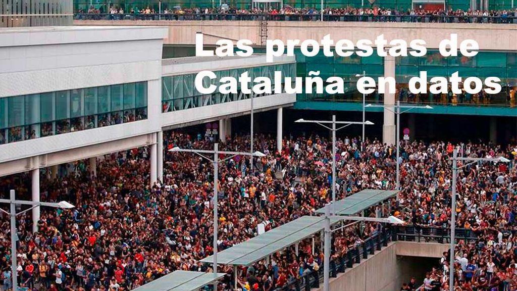 Las protestas de Cataluña en datos