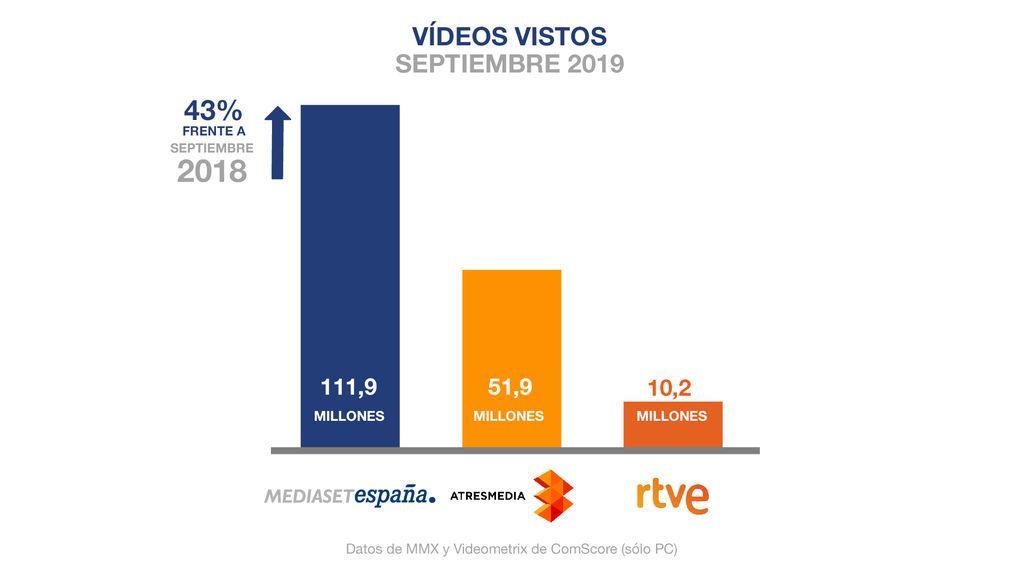 Mediaset España, medio de comunicación líder en consumo digital tras crecer un 43% sobre septiembre de 2018 y batir su récord histórico de usuarios únicos