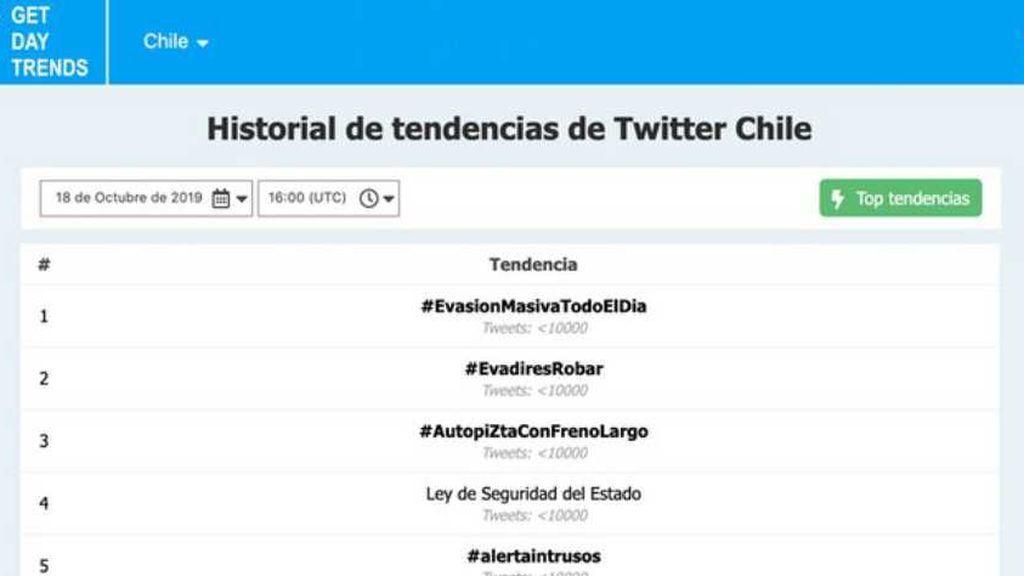 Las tendencias de Chile en Twitter durante el viernes 18 de octubre muestra que tres términos asociados al estallido social terminaron en el top 5