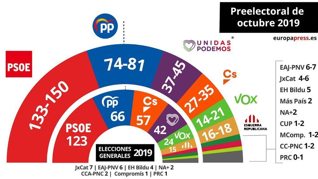 El CIS da entre 135 y 150 escaños al PSOE que podría gobernar con Ciudadanos o Podemos