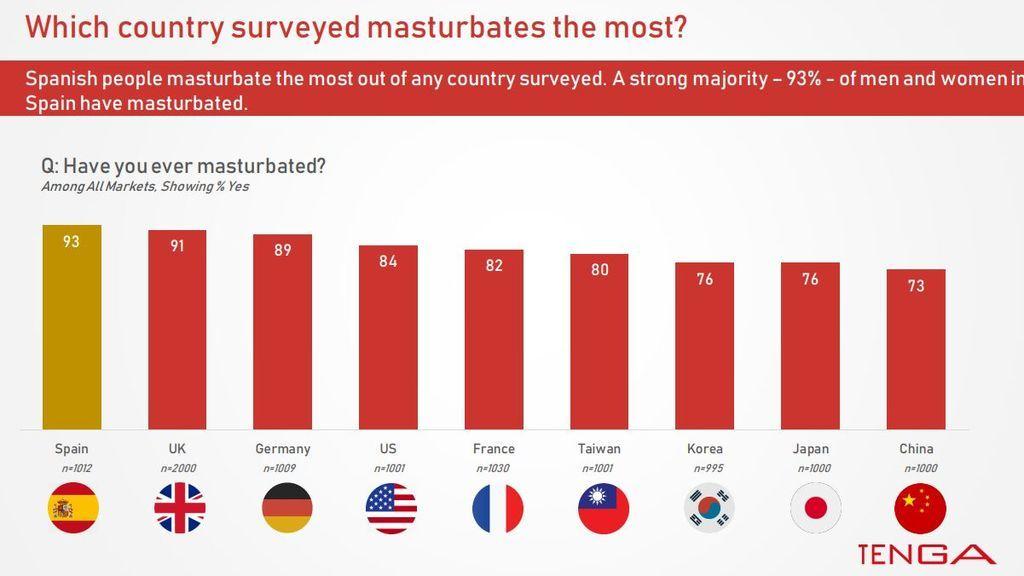 España, el país que más se masturba