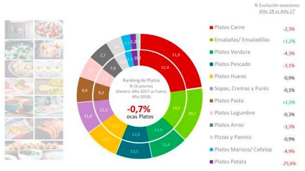 Grafico-toda-comida