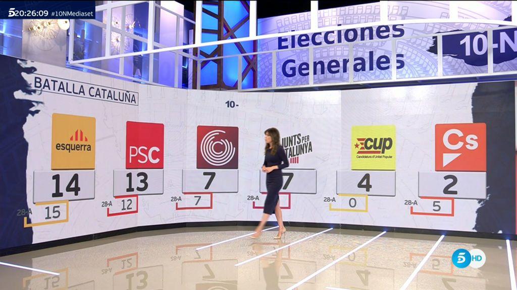 Así está la batalla electoral en Cataluña: ERC, la fuerza más votada