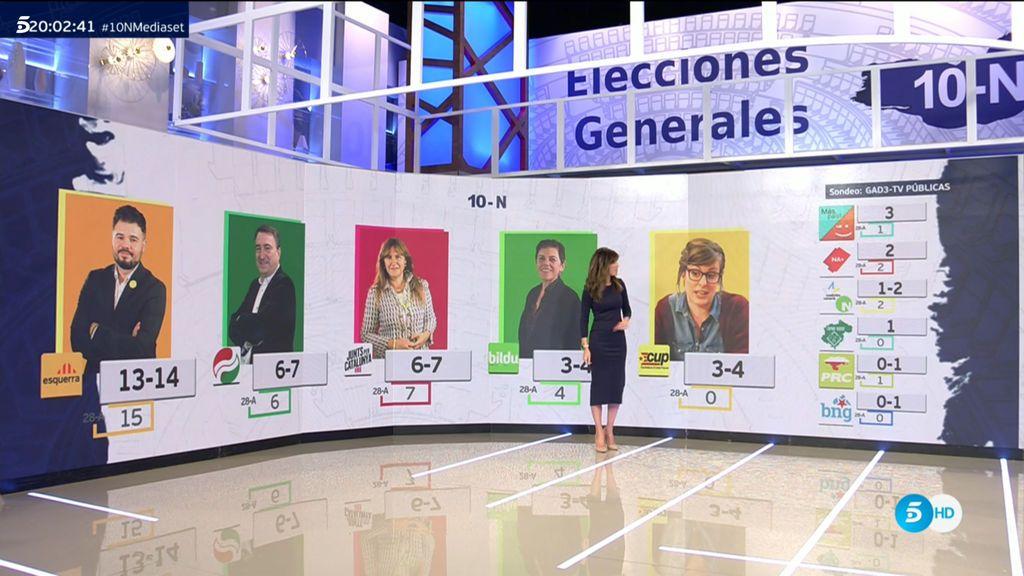 La previsión de escaños según el sondeo de GAD3 para las televisiones públicas