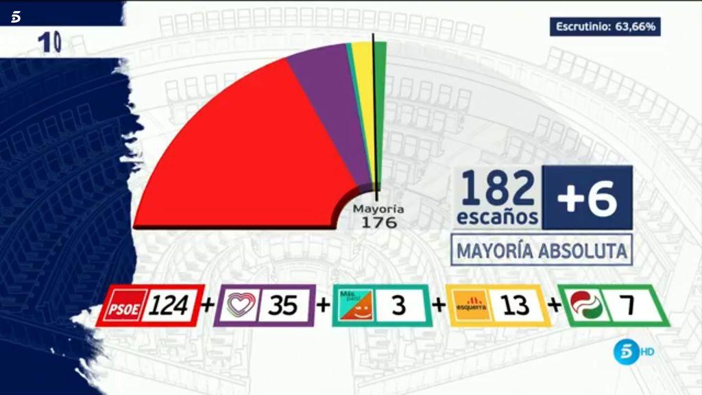 La suma no le sale a la izquierda: Sánchez necesitaría a ERC y PNV