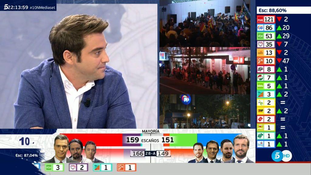 El PSOE vence, PP sube, Vox se dispara y Ciudadanos se desploma con el 88,60% escrutado