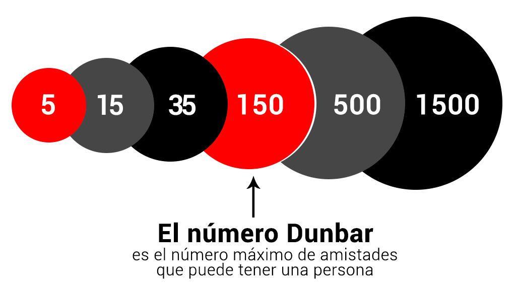 numeros-Dunbar