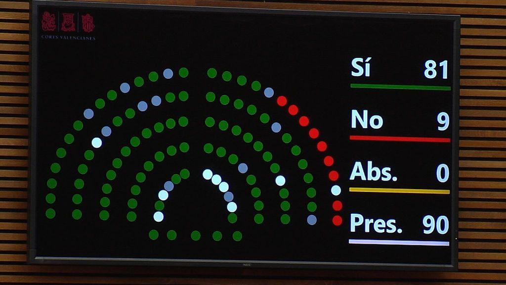 Resultado de la votación de la propuesta de emergencia feminista