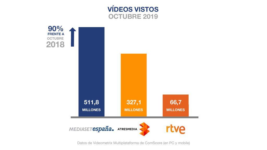 Mediaset España, medio de comunicación líder en consumo digital en octubre, alcanza su mejor posición histórica en el ranking global