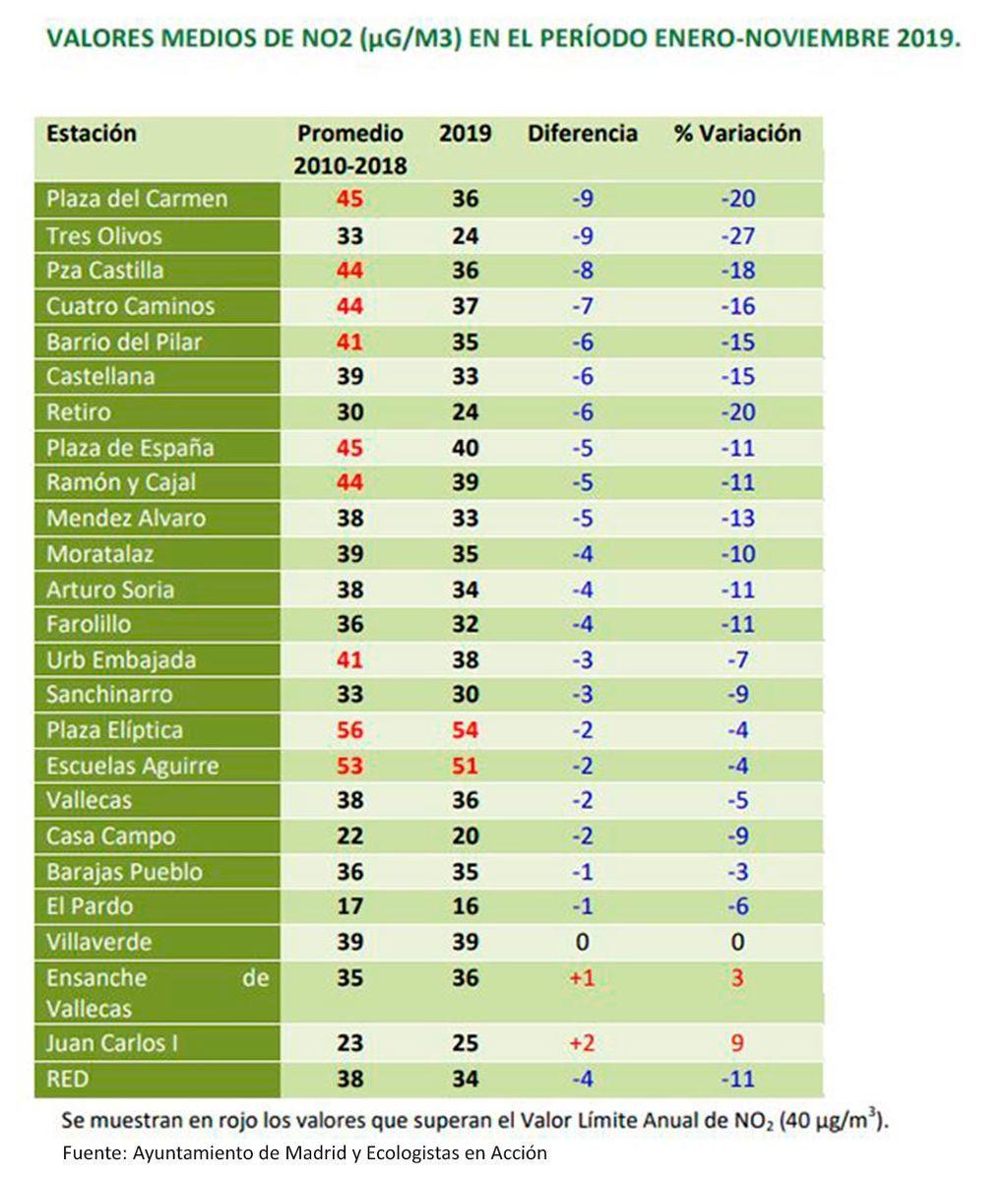 Reducción de la contaminación de NO2 en Madrid