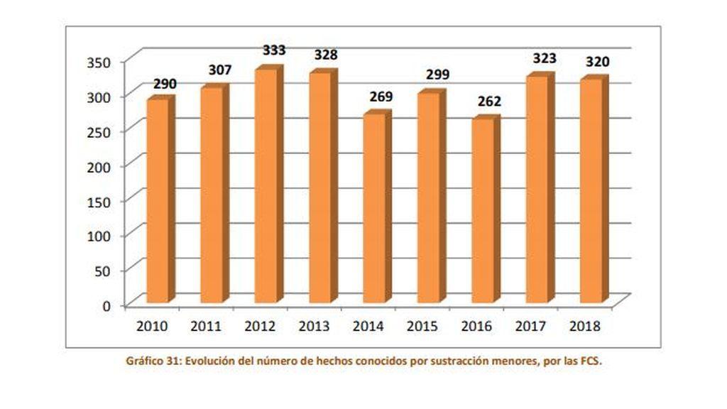 Gráfico de sustracciones parentales del Centro Nacional de Desaparecidos