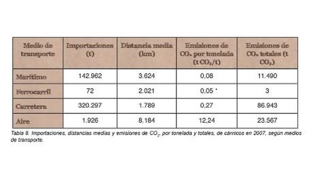 tabla de informe