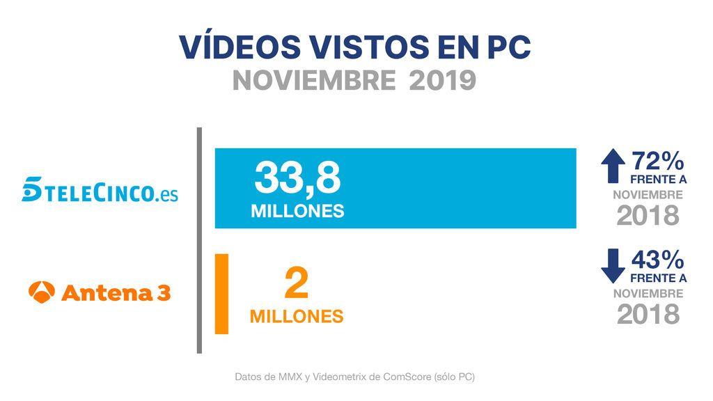 Telecinco, cadena líder también en consumo digital en noviembre con un crecimiento del 72% respecto al año pasado