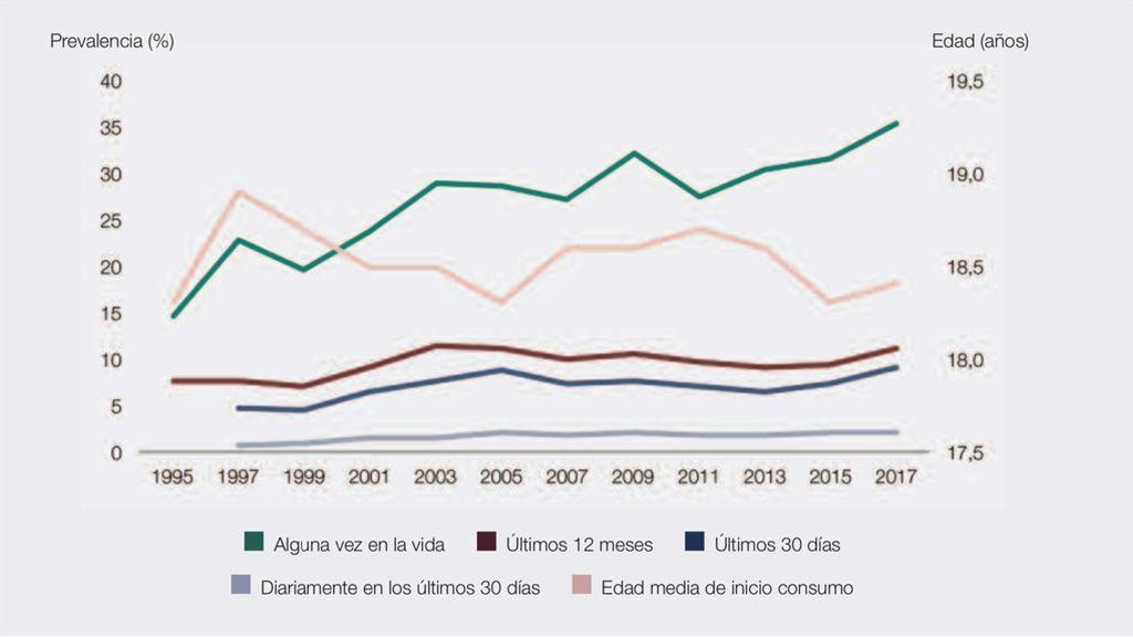 Datos de consumo por años y edades