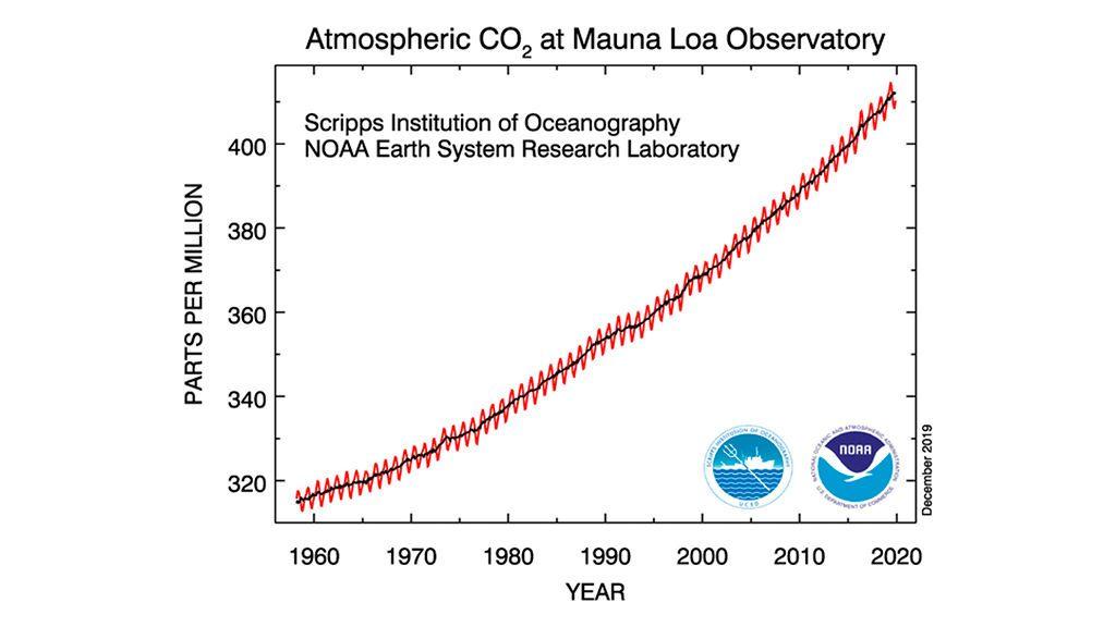 Incremento de la concentración del CO₂ desde los años 60 en el observatorio de referencia en Hawái