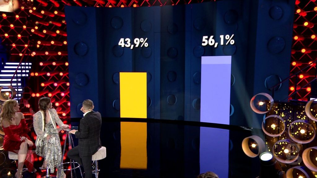 Porcentajes ciegos