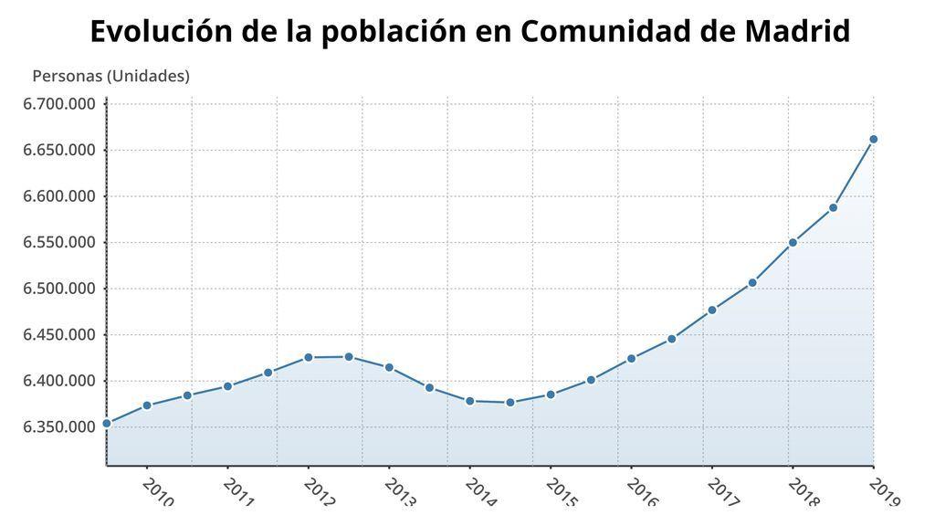20191227SOC POBLACION MADRID