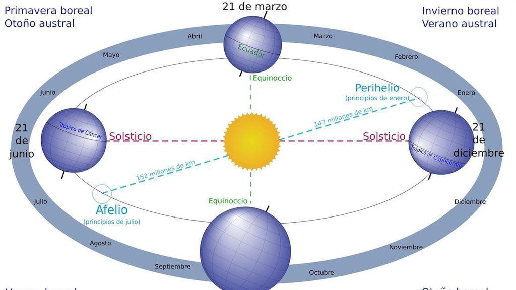 Velocidad máxima de la Tierra durante este fin de semana
