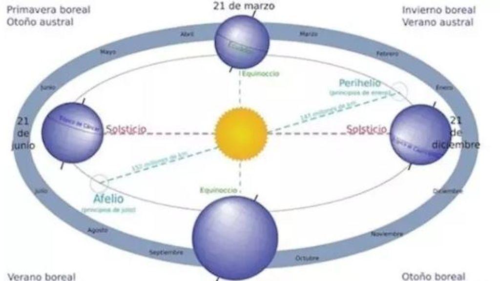 La Tierra alcanzará su velocidad máxima durante este fin de semana