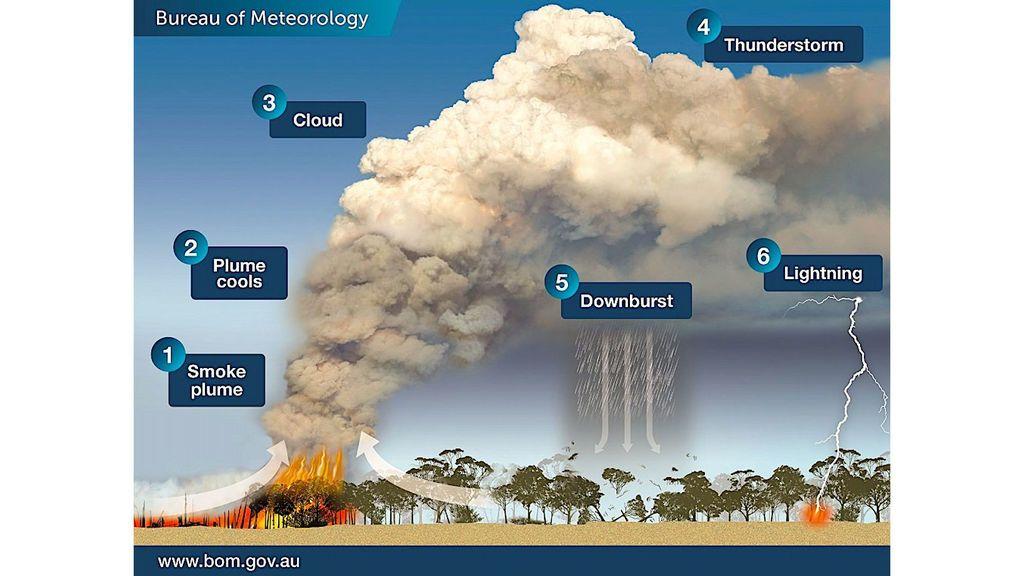 bureau-of-meteorology-gov-of-australia