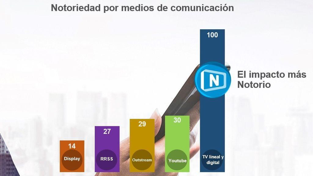 La televisión, medio más eficaz para el sector Telcos, según un estudio de Accenture para Mediaset España que recomienda al sector incrementar su inversión