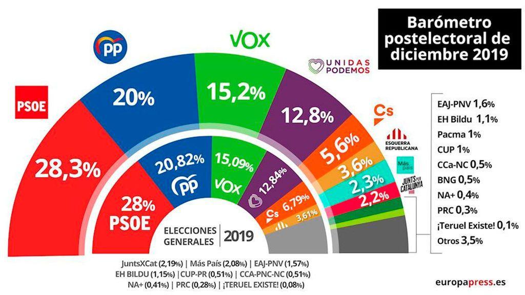 Pedro Sánchez volvería a ganar las elecciones y mejora tres décimas según el CIS