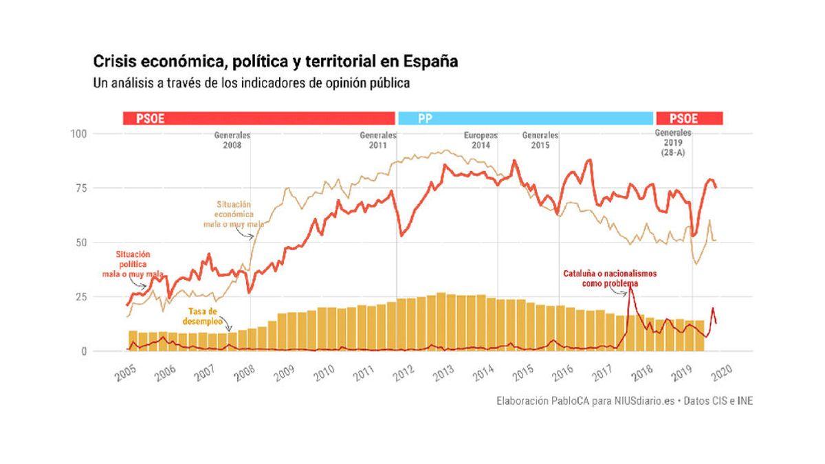 La España de las tres crisis: un relato a través de los datos