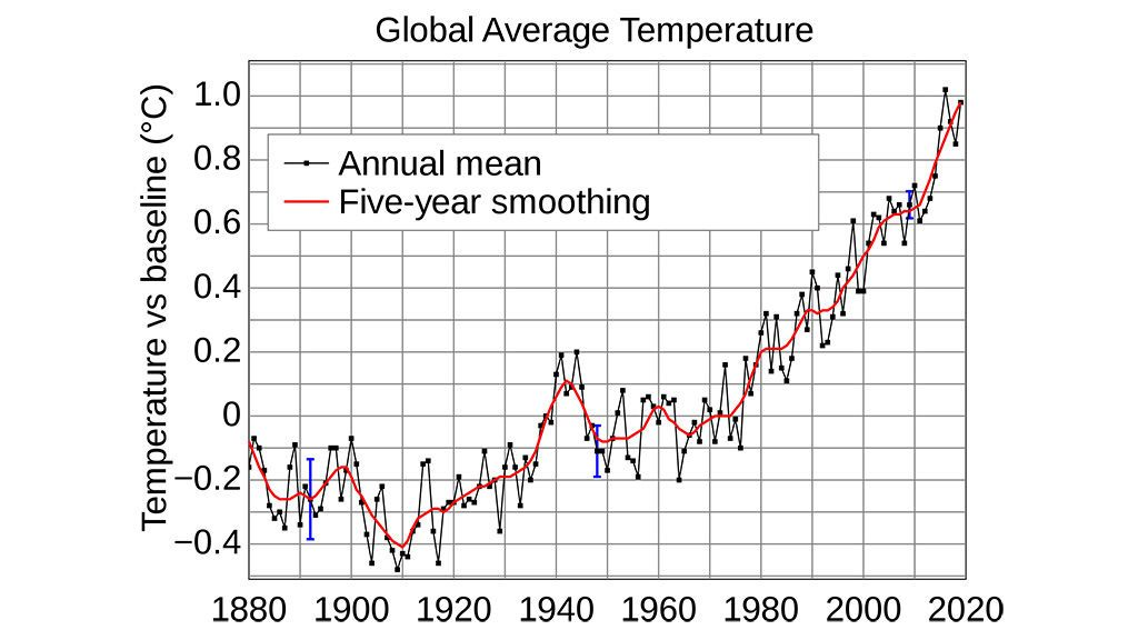 Evolución de la temperatura media global
