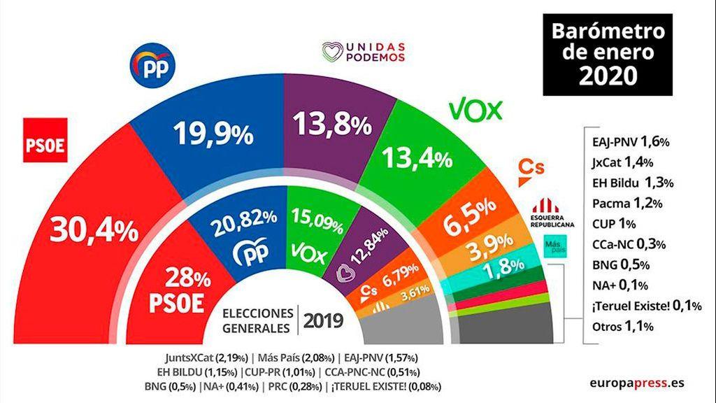 El PSOE aumenta su ventaja y se coloca a más de diez puntos del PP, según el CIS de Tezanos