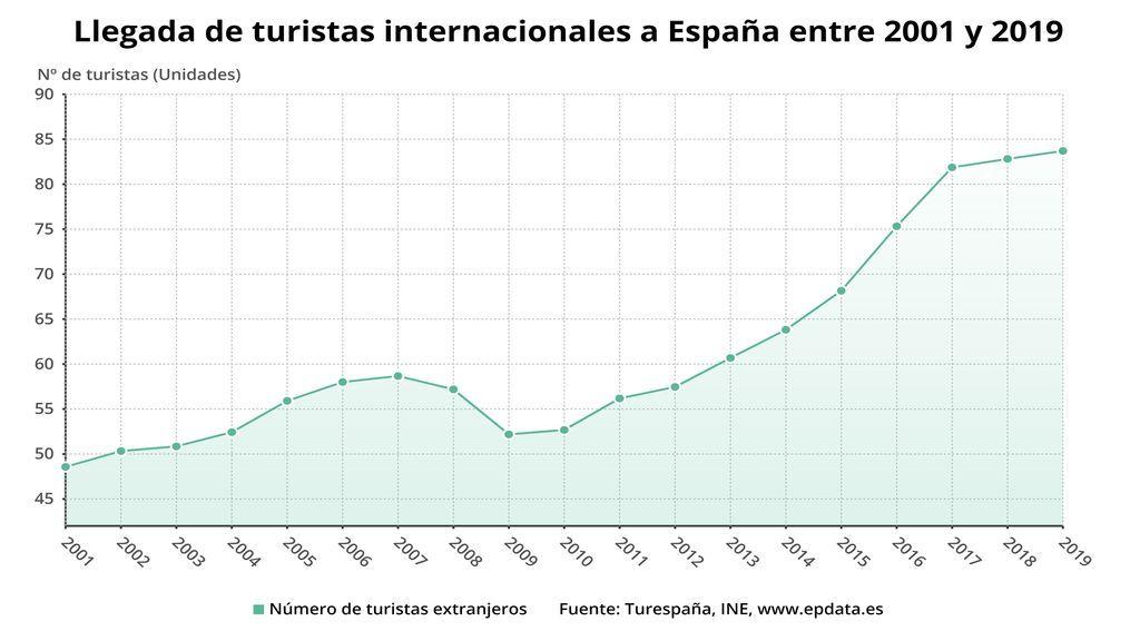 Llegada de turistas extranjeros a España entre 2001 y 2019 (INE)