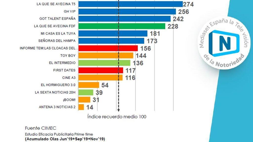 Mediaset España copa el ranking de los formatos de ficción y entretenimiento con mayor notoriedad publicitaria de 2019