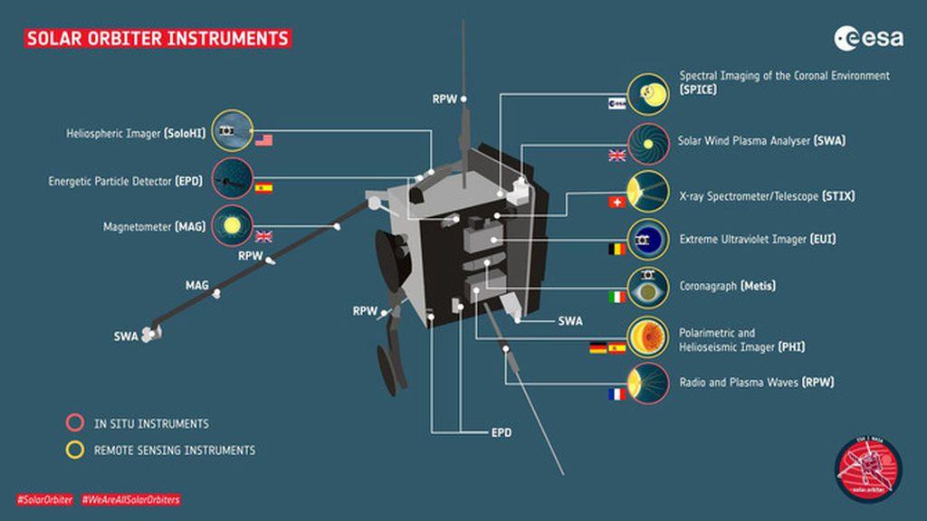 Solar Orbiter cuerpo 1 SINC