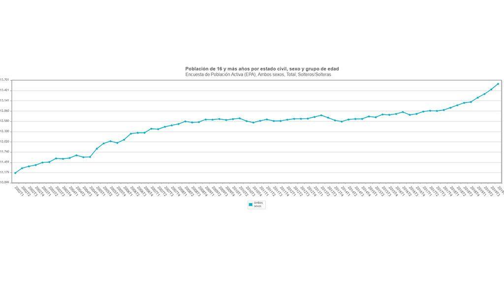Población mayor de 16 años solteros en España