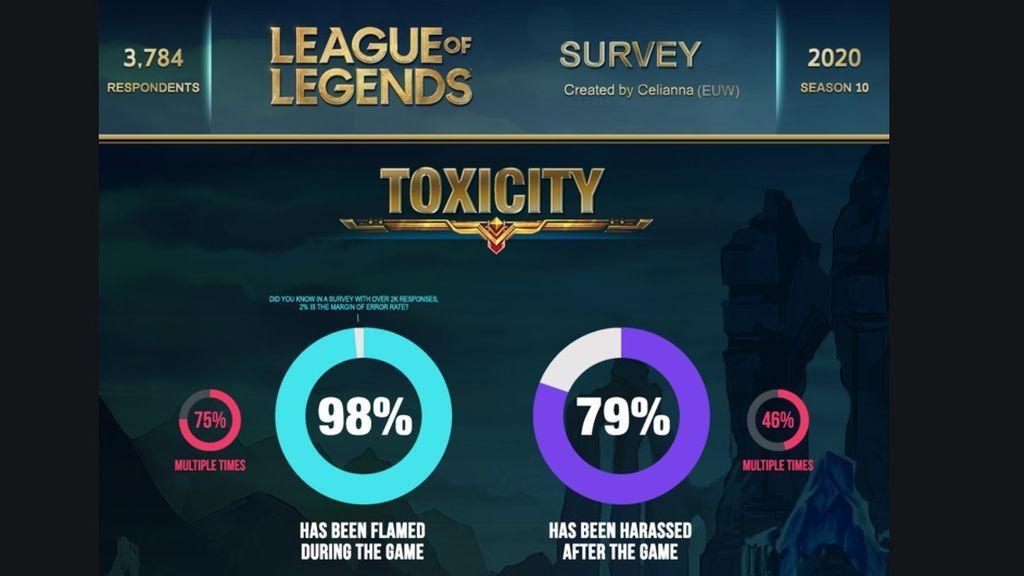 Toxicidad en LoL