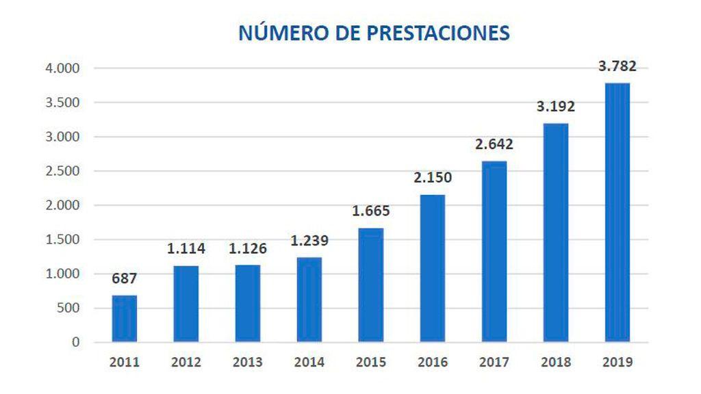 Número de prestaciones para el cuidado de niños con cáncer o enfermedad grave concedidas entre 2011 y 2019