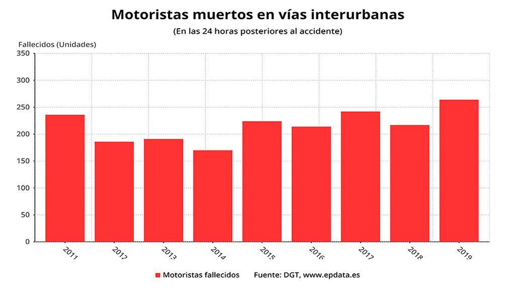Los datos de siniestralidad que no bajan: los motoristas