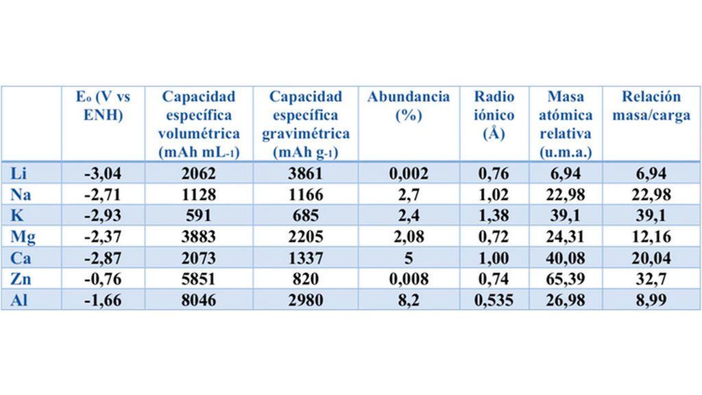 Potenciales de reducción, capacidades volumétricas y gravimétricas, abundancia relativa, radio iónico, masa atómica relativa y la relación masa/carga de los elementos metálicos utilizados en los sistemas de baterías recargables emergentes frente a los del litio en la fila superior.