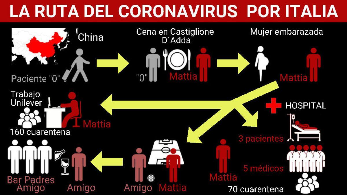 La ruta del coronavirus de China a Italia