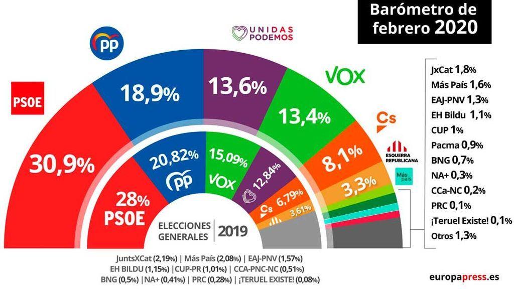 CIS: El PSOE sigue incrementando su ventaja sobre el PP, según el CIS de Tezanos