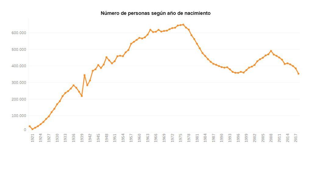 Número de nacimientos por año