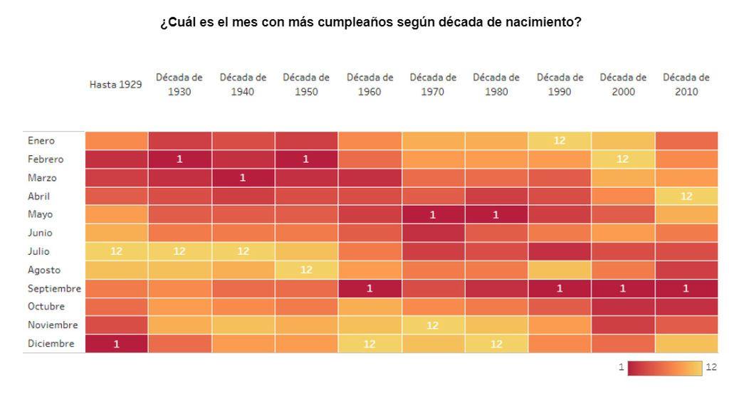 Nacimientos por mes en España