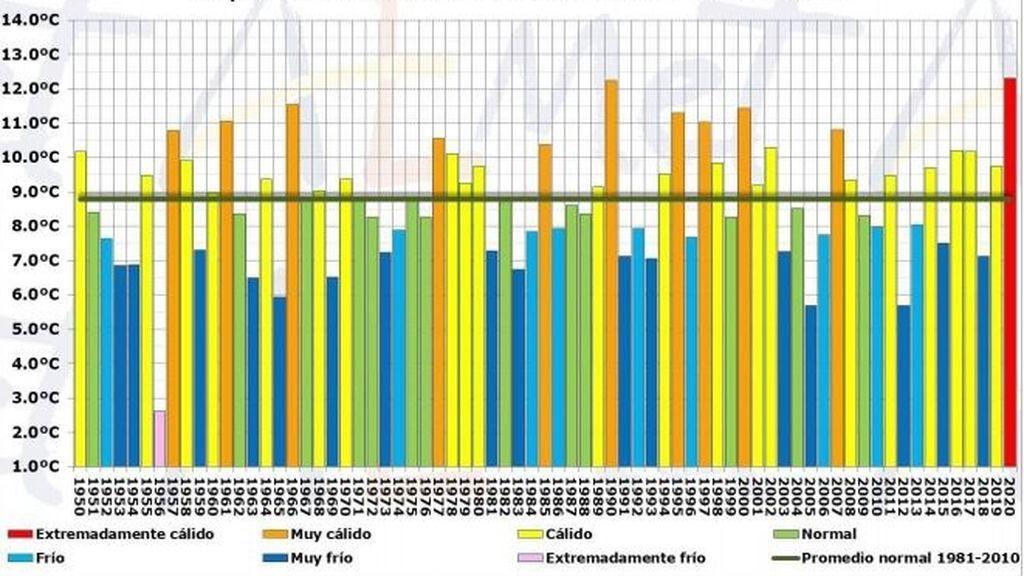 Temperatura media en la Comunidad Valenciana - mes de febrero