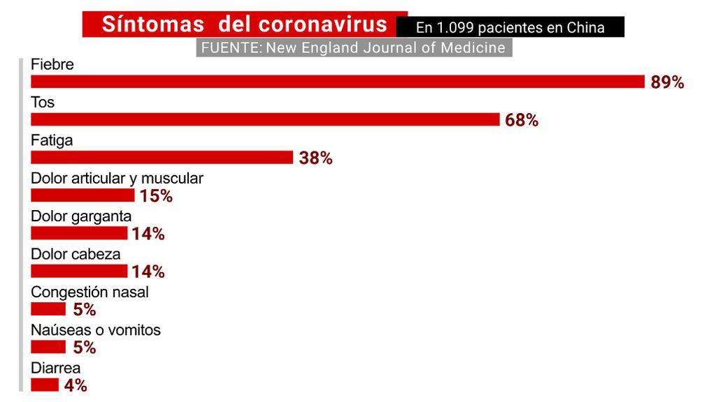SINTOMAS_CORONAVIRUS