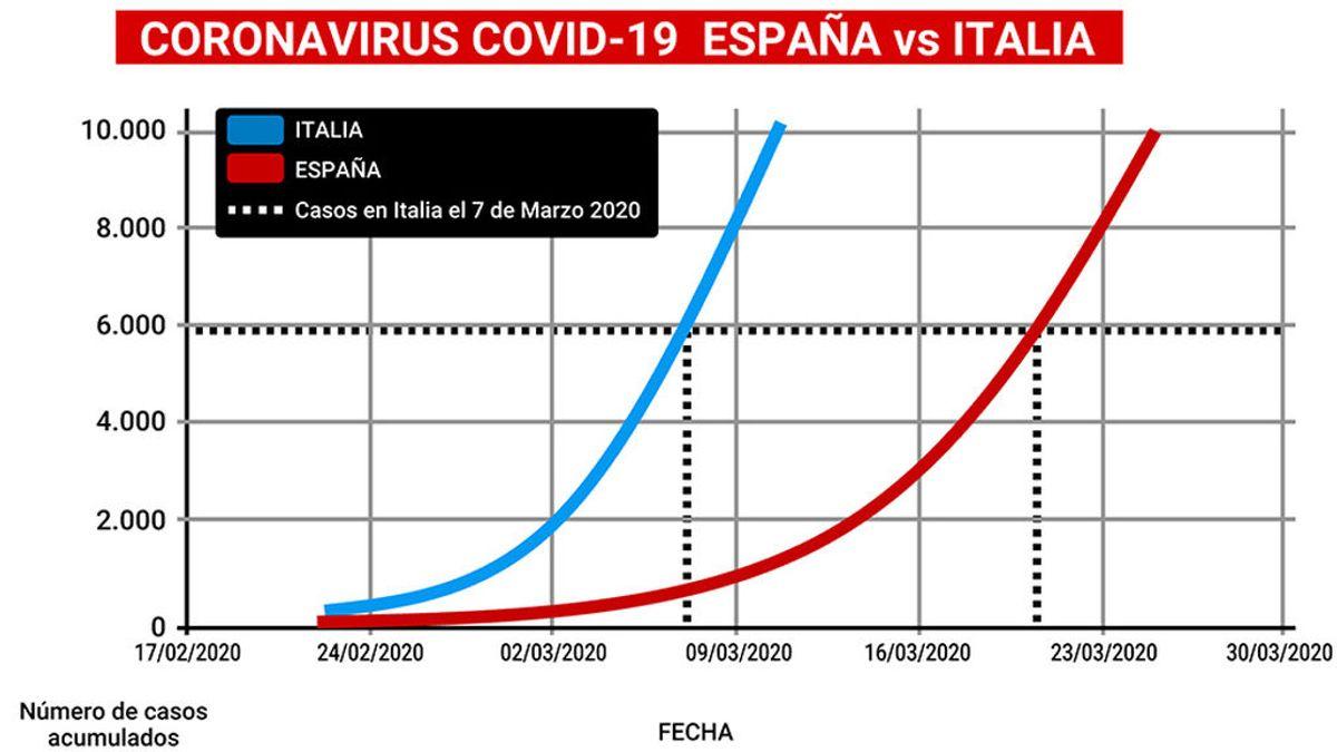 grafica_coronavirus_italia-espana