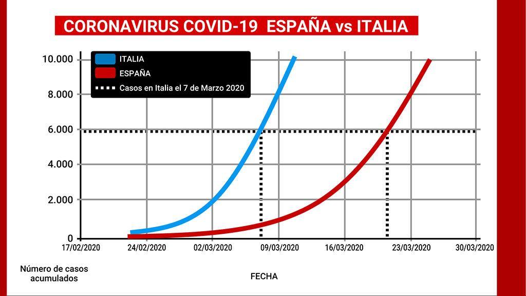 Evolución del contagio en Italia y simulación en España
