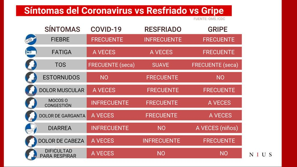 Tabla de síntomas para diferenciar el coronavirus de la gripe y el resfriado