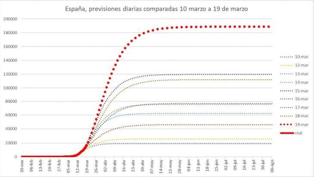 Previsiones diarias comparadas para España