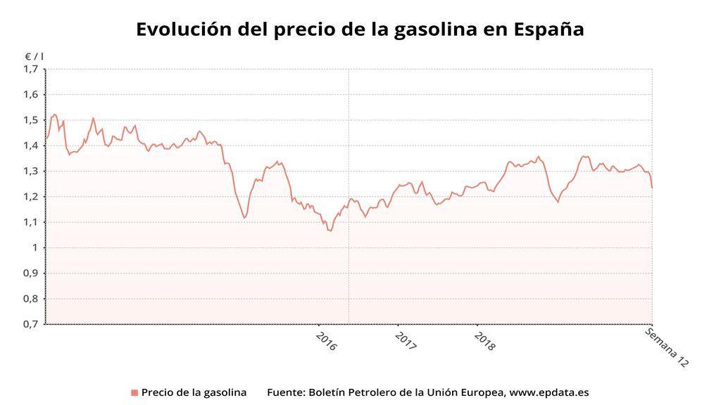 EuropaPress_2727029_evolucion_precio_gasolina_95_semana_11