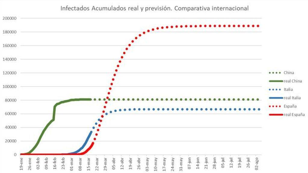 Proyección comparada entre España, Italia y China