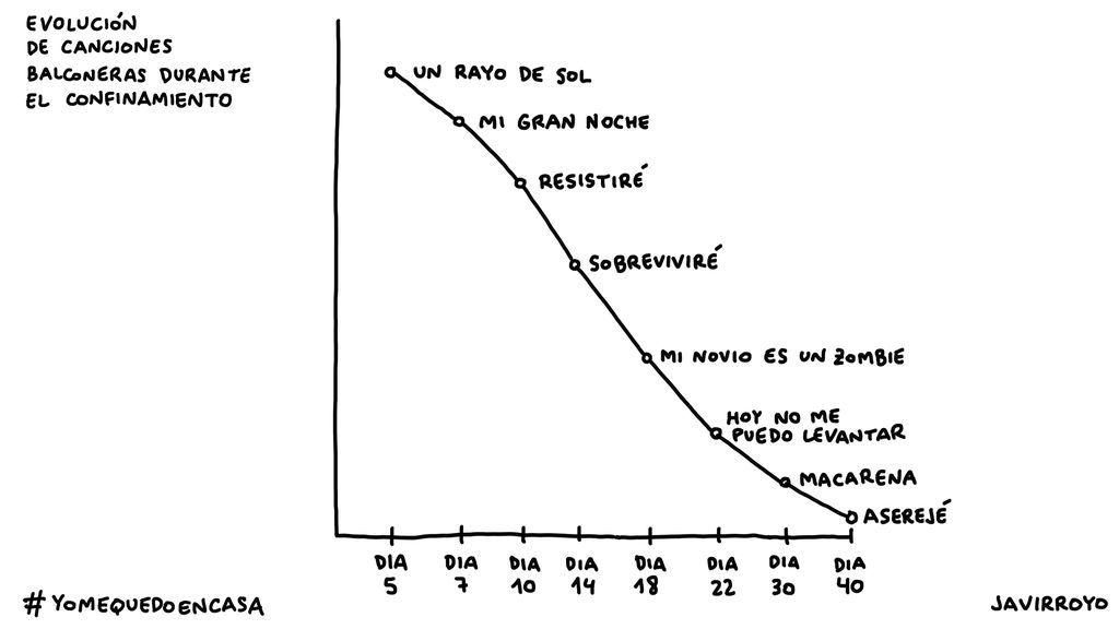 Evolucion Canciones Balconeras